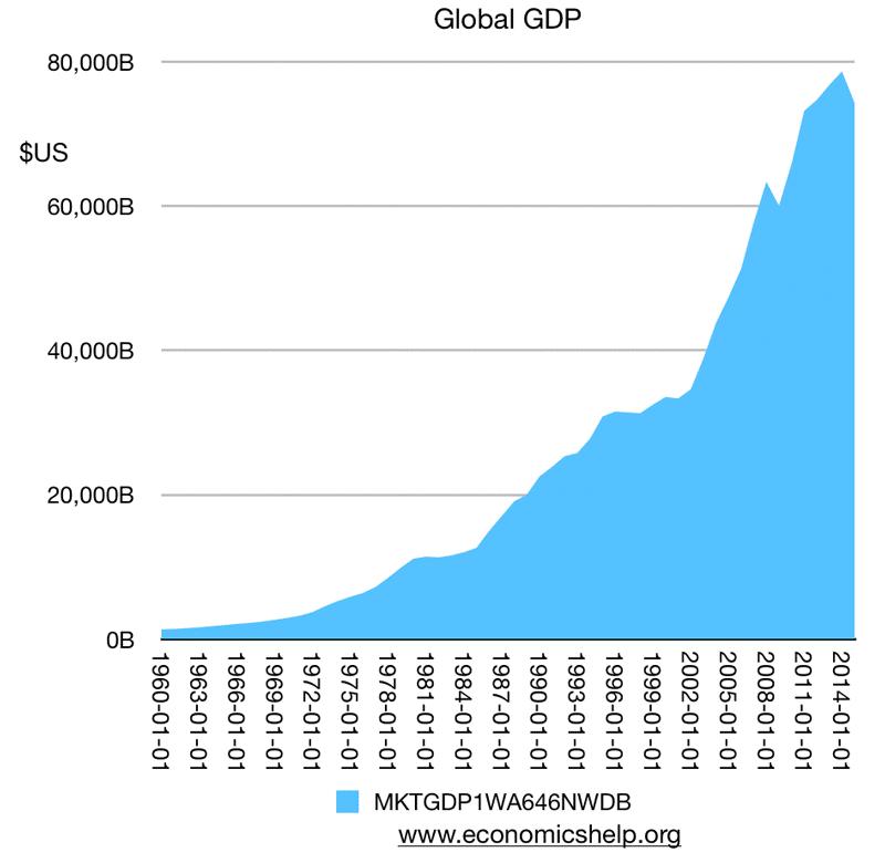 global-economic-growth