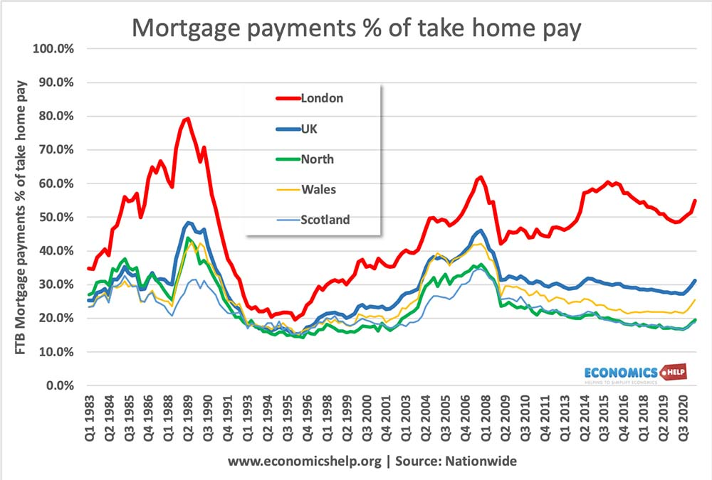 mortgage-payment-take-home-pay-uk-scot-wales