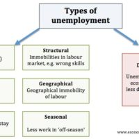 types-of-unemployment