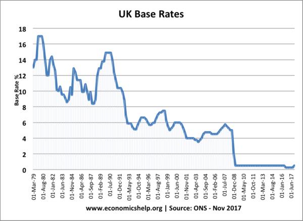 uk-base-rates-79-17