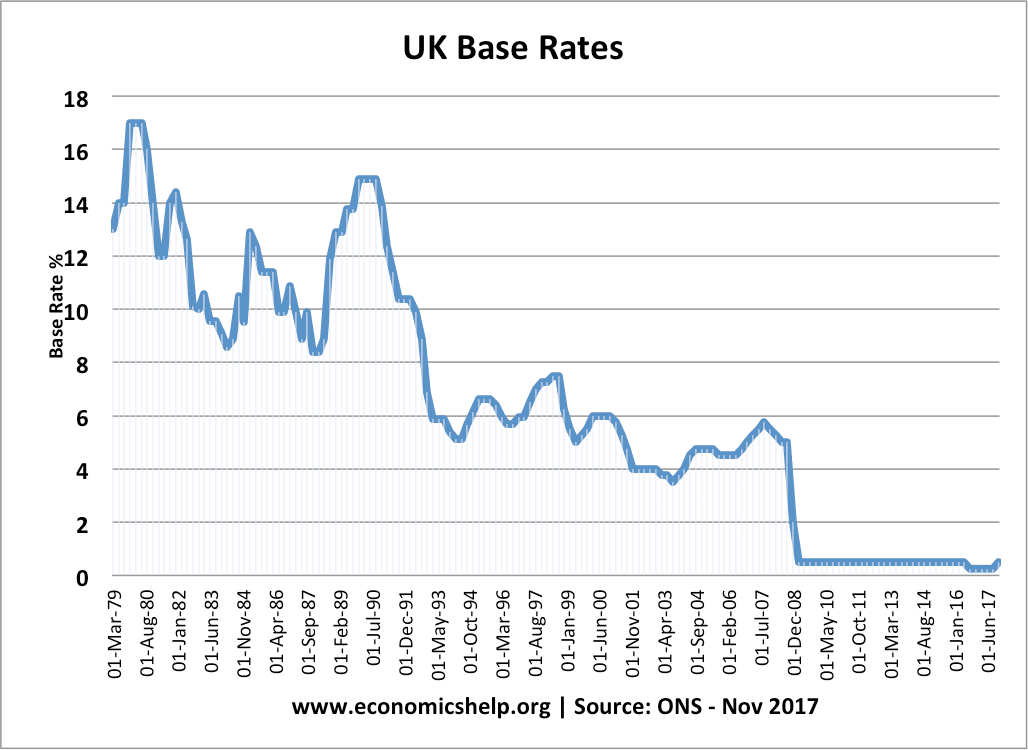 uk-base-rates-79-17