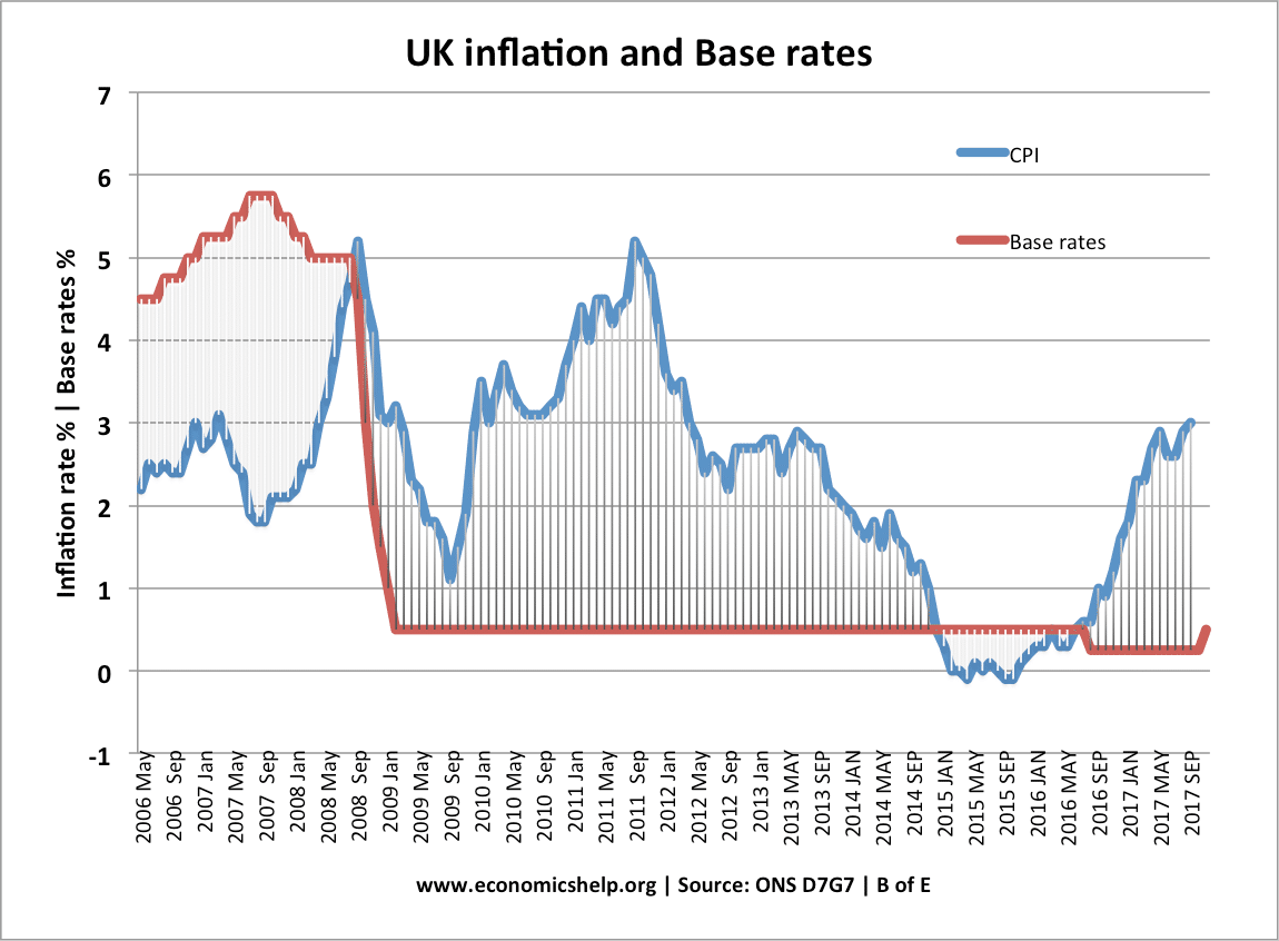 uk-base-rates-inflation