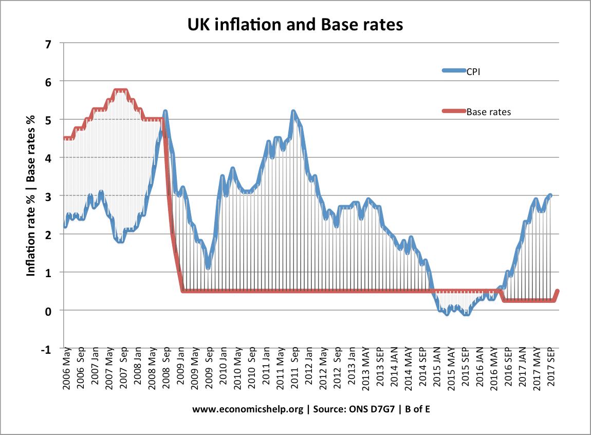 uk-base-rates-inflation