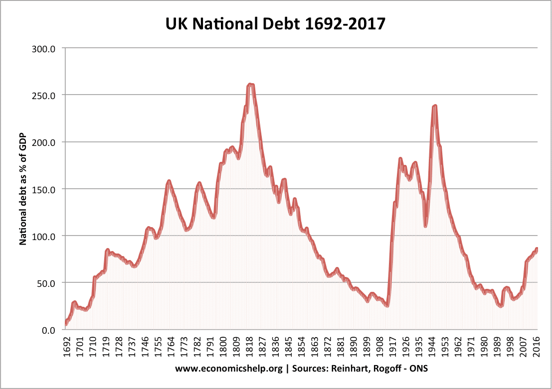 solutions to national debt | economics help
