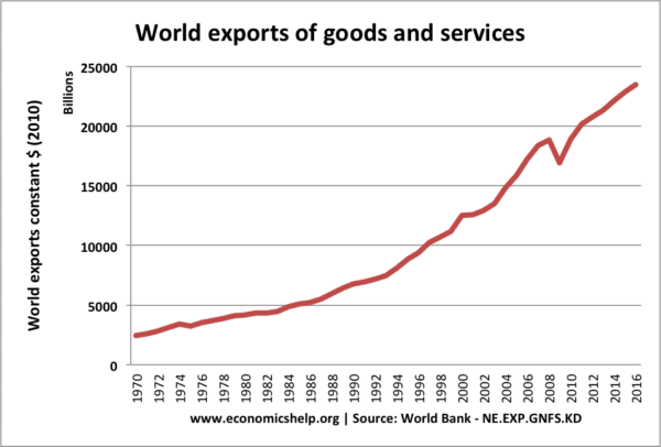 world-exports-real