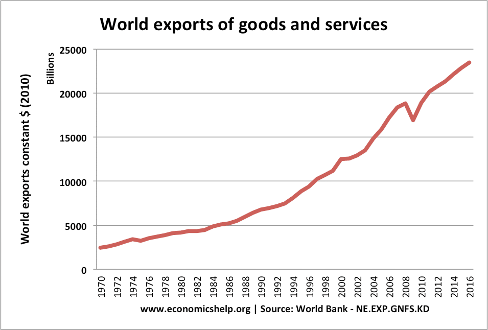 world-exports-real