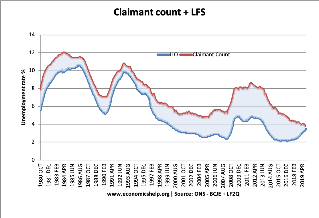 claimant-count-ilo-measure-of-unemployment