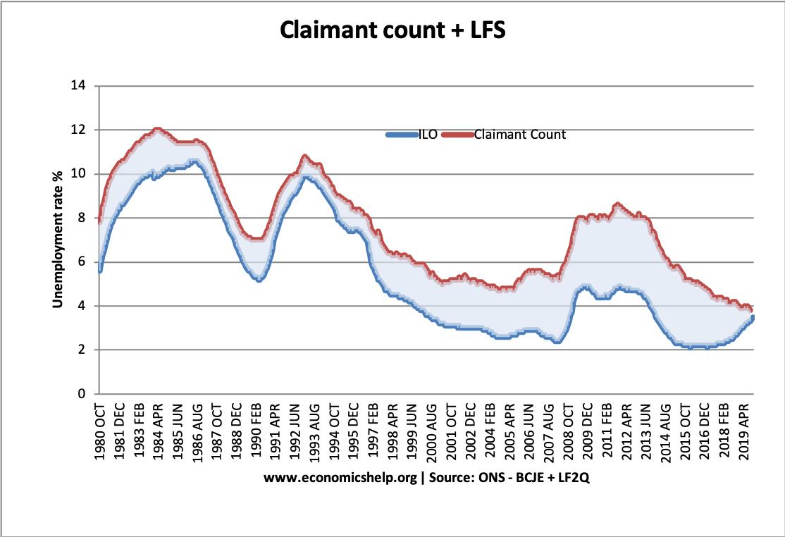 claimant-count-ilo-measure-of-unemployment
