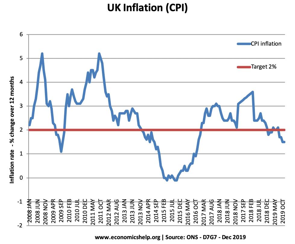 UK-cpi-inflation-2007-19