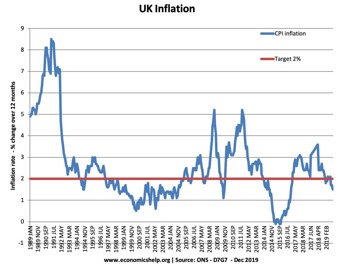 UK cpi-inflation-89-19
