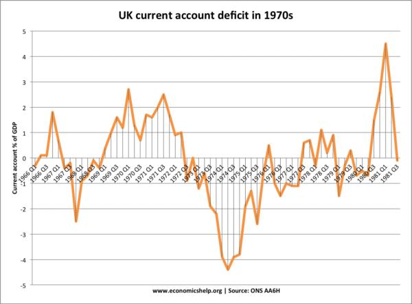 current-account-1970s