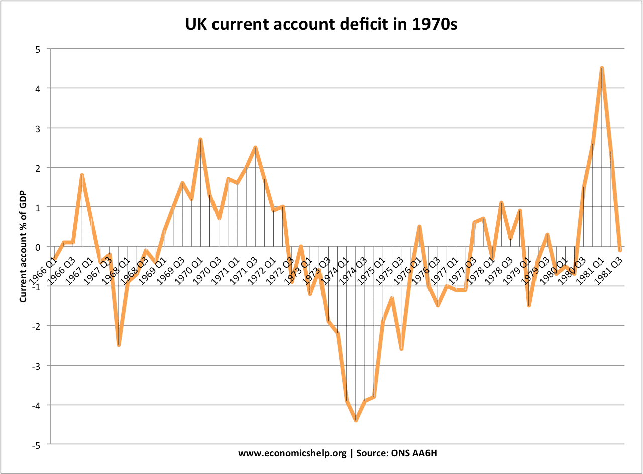 current-account-1970s
