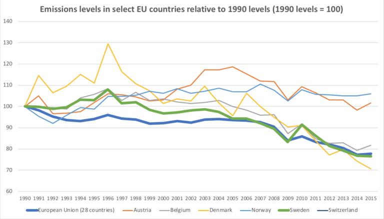 emissions-levels-768x439