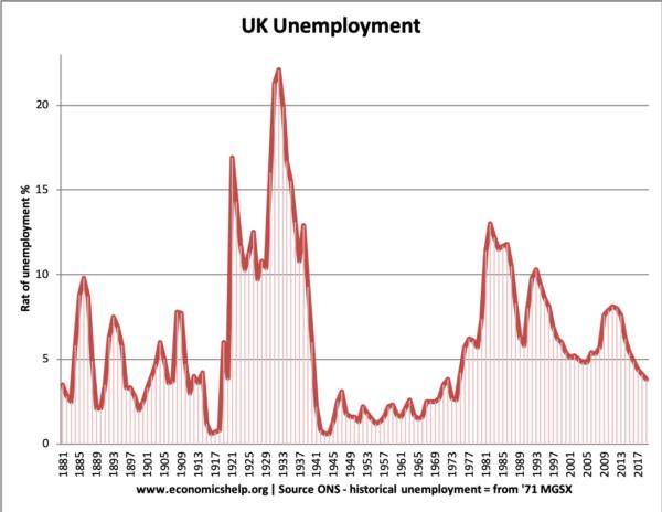 Unemployment during the great depression - Economics Help