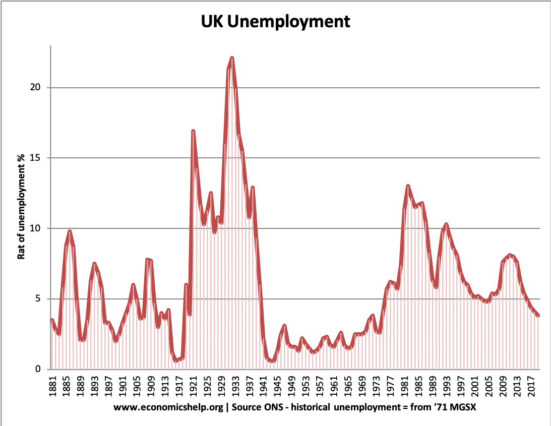 UK-historical-unemployment