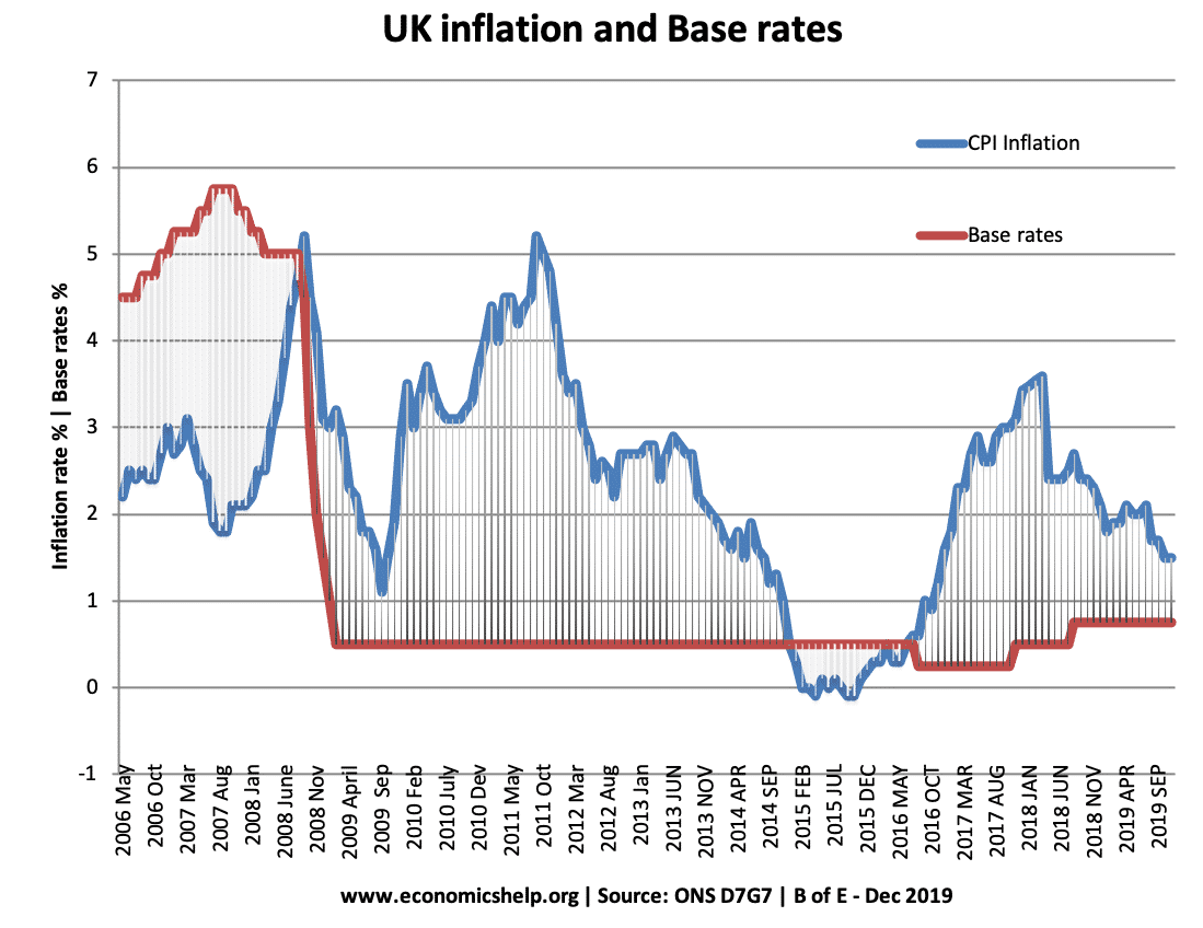 inflation-interest-rates-06-19