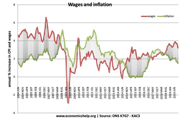 UK inflation-real-wages-2006-19