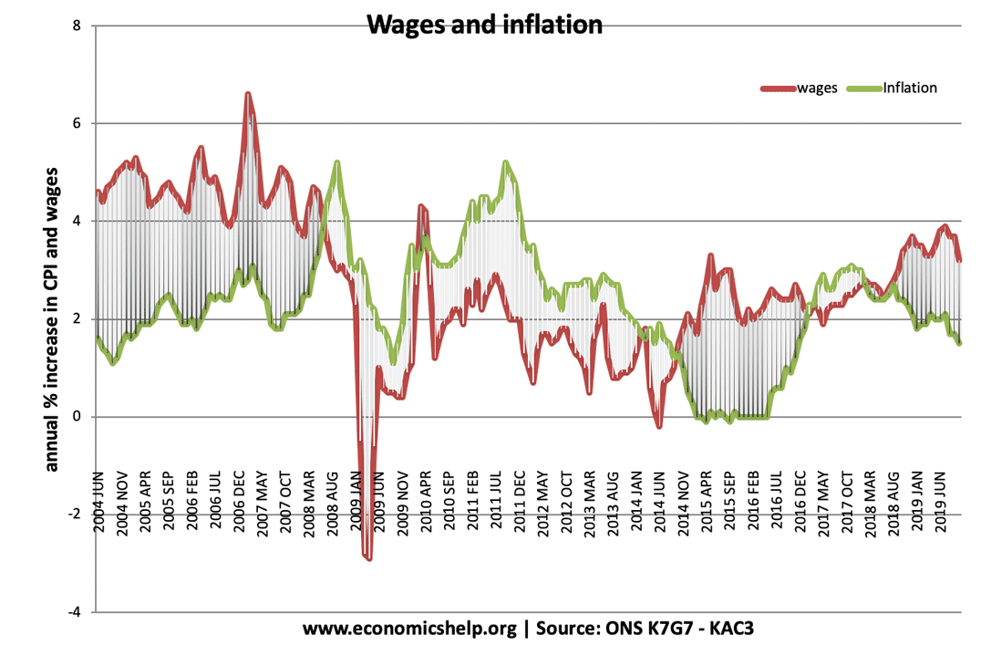 UK inflation-wages-2006-19