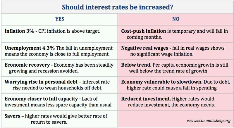 interest-rates-rise-flow