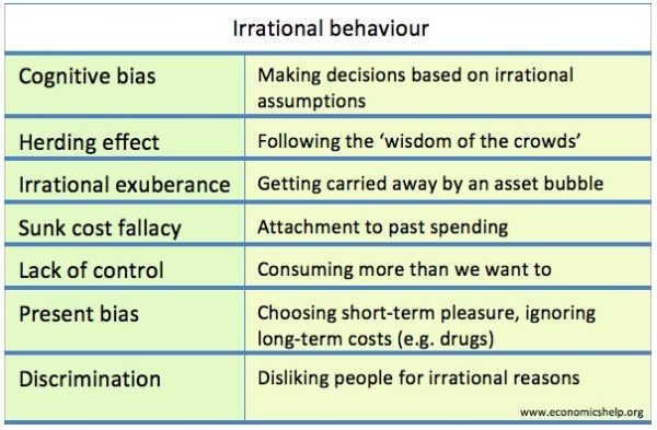 irrational-behaviour-list