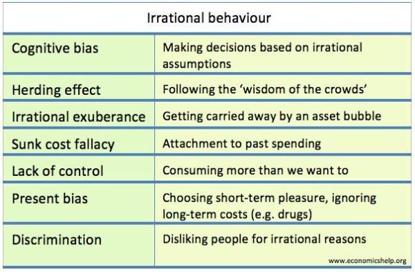 irrational-behaviour-list