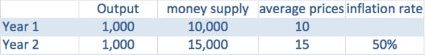 money-supply-inflation-link