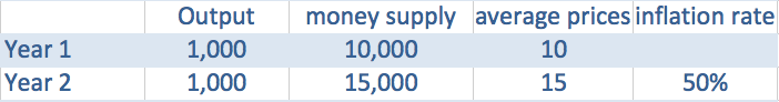 money-supply-inflation-link