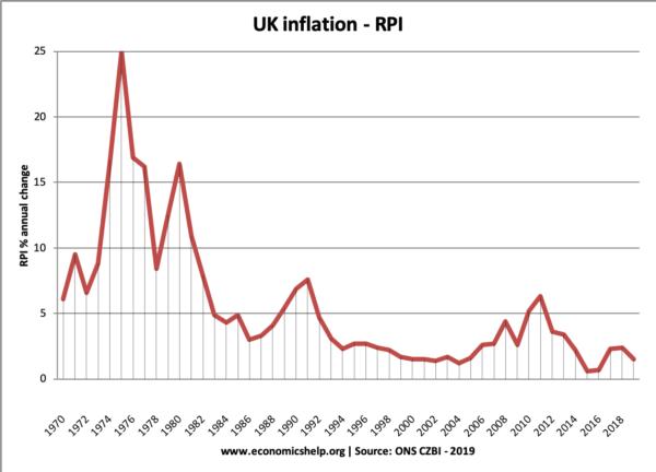 uk-inflation-1970-19
