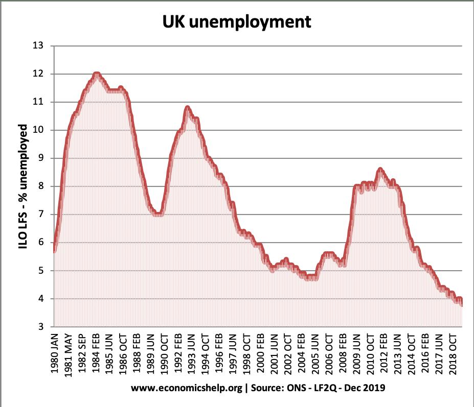 uk-unemployment-79-19