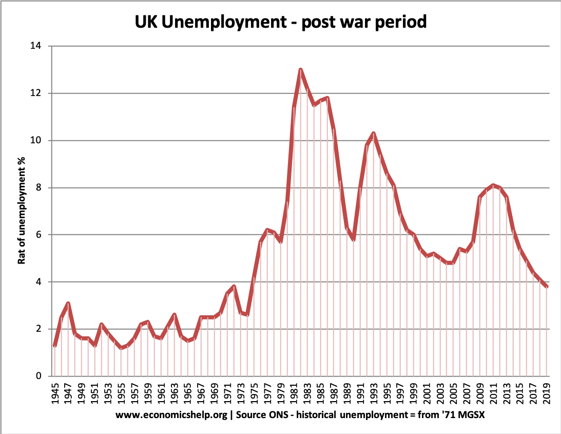 uk-unemployment-post-war