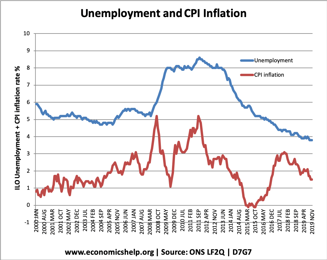 unemployment-vs-inflation-19