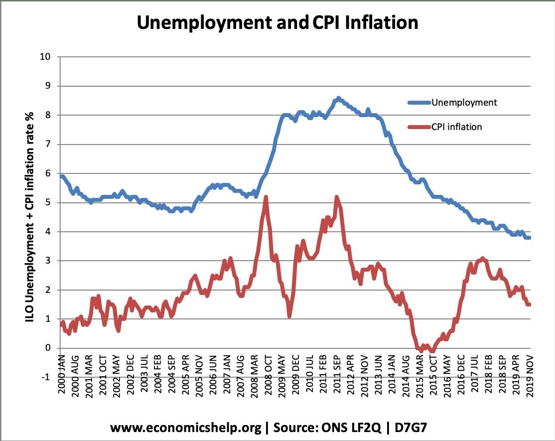 unemployment-vs-inflation-19