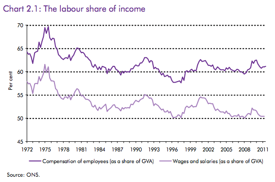 wages-salary-share-gdp