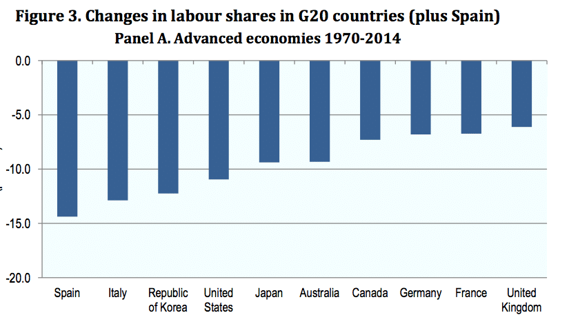 fall in labour share