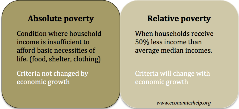 Definition of absolute and relative poverty | Economics Help