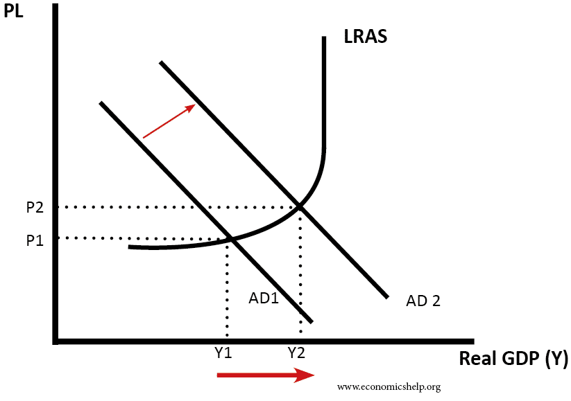 ad-increase