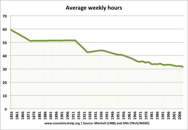 average-weekly-hours