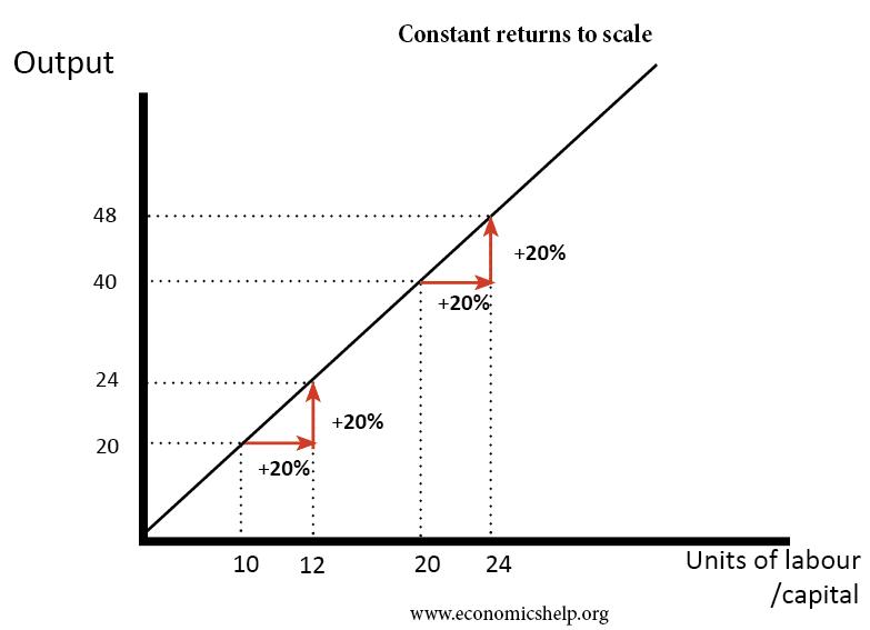 Constant Returns To Scale Economics Help