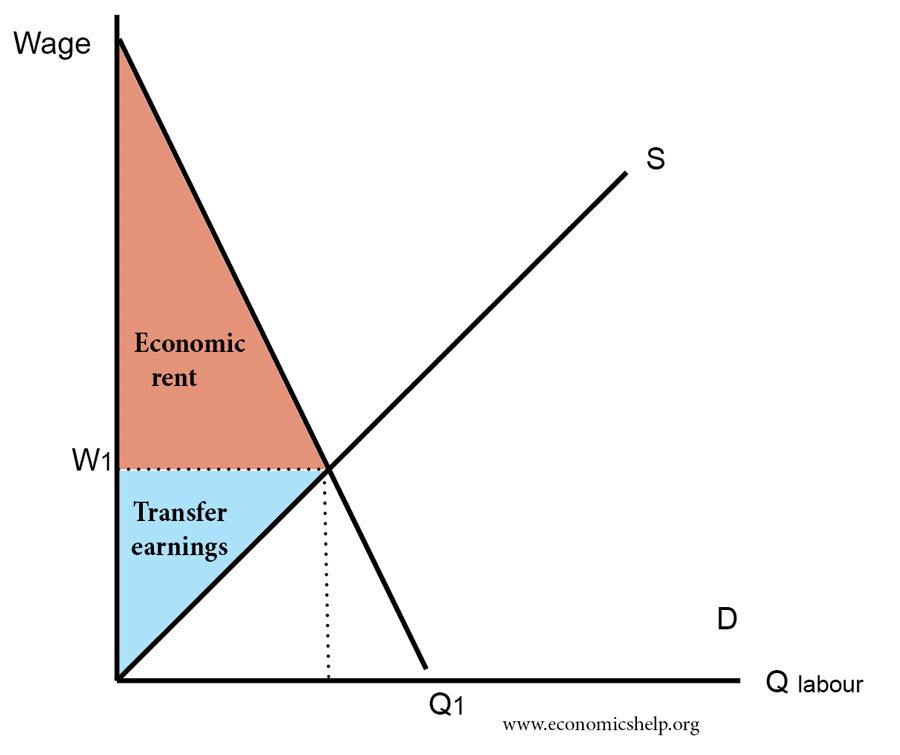 economic-rent-inelastic