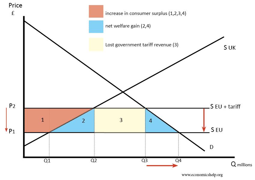 trade-creation