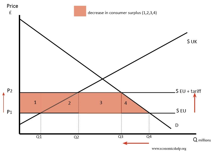effect-tariffs-on-consumer-surplus