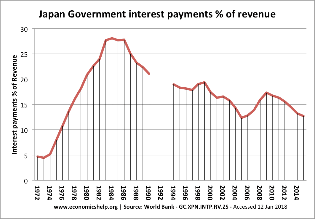 japan-interest-cost-government-debt