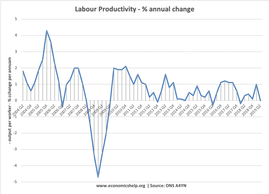 labour-productivity-2005-20