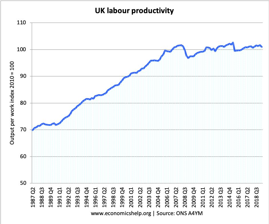 labour-productivity-index-1986-20