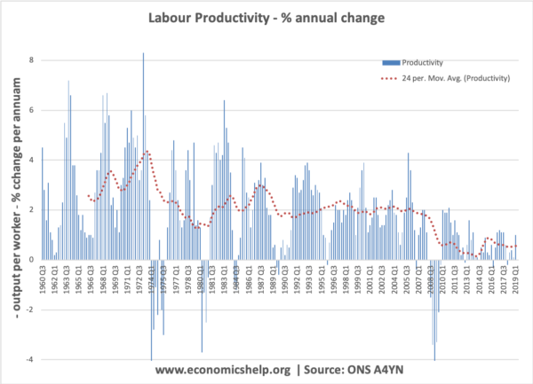 labour-productivity-moving-average