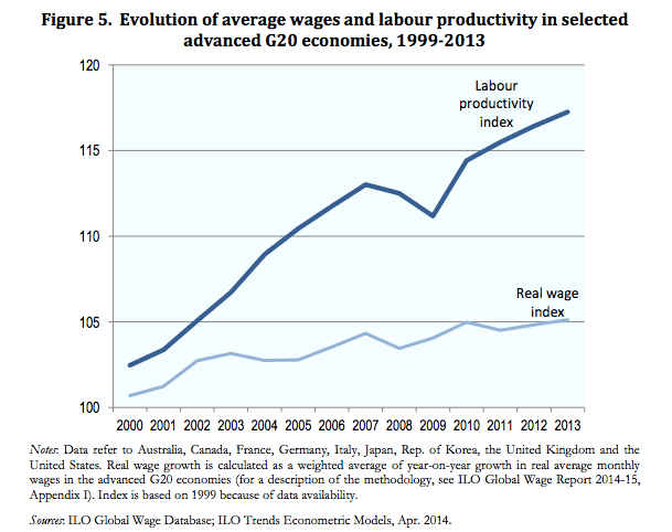 labour-productivity-wages