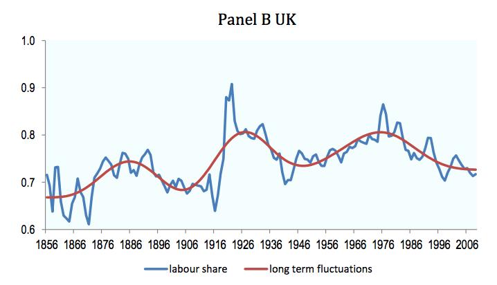 labour-share-uk