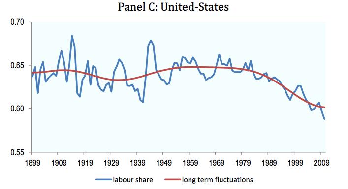labour-share-us