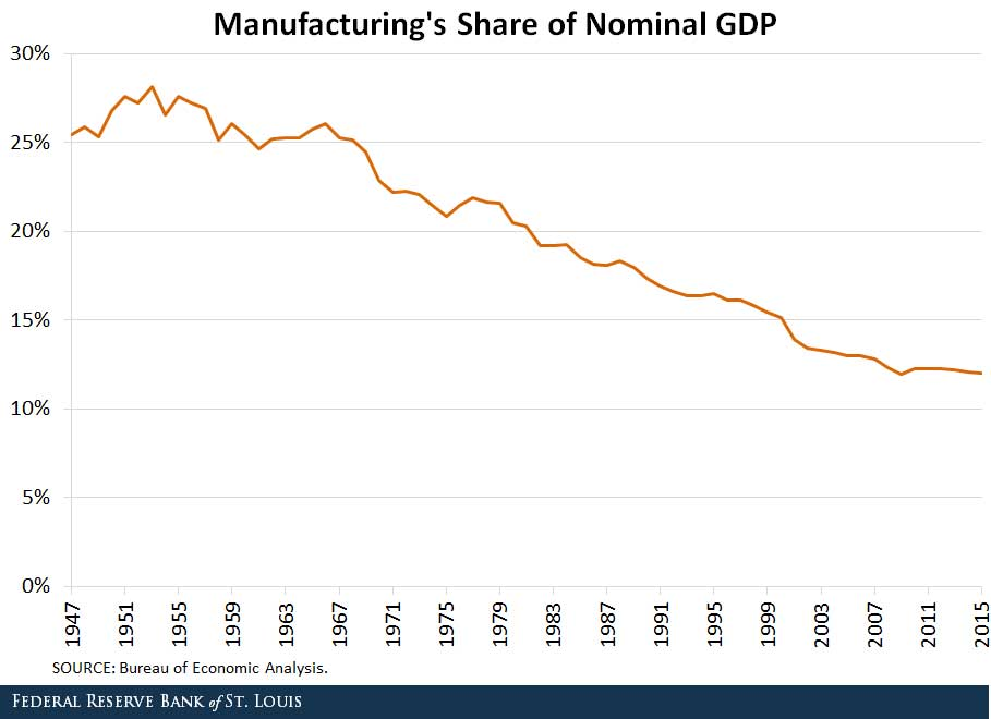 US-manufacturing-share-pib