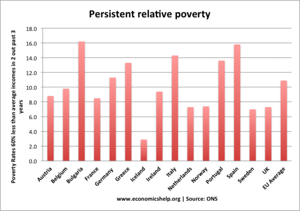 persistent-poverty-eu-countries